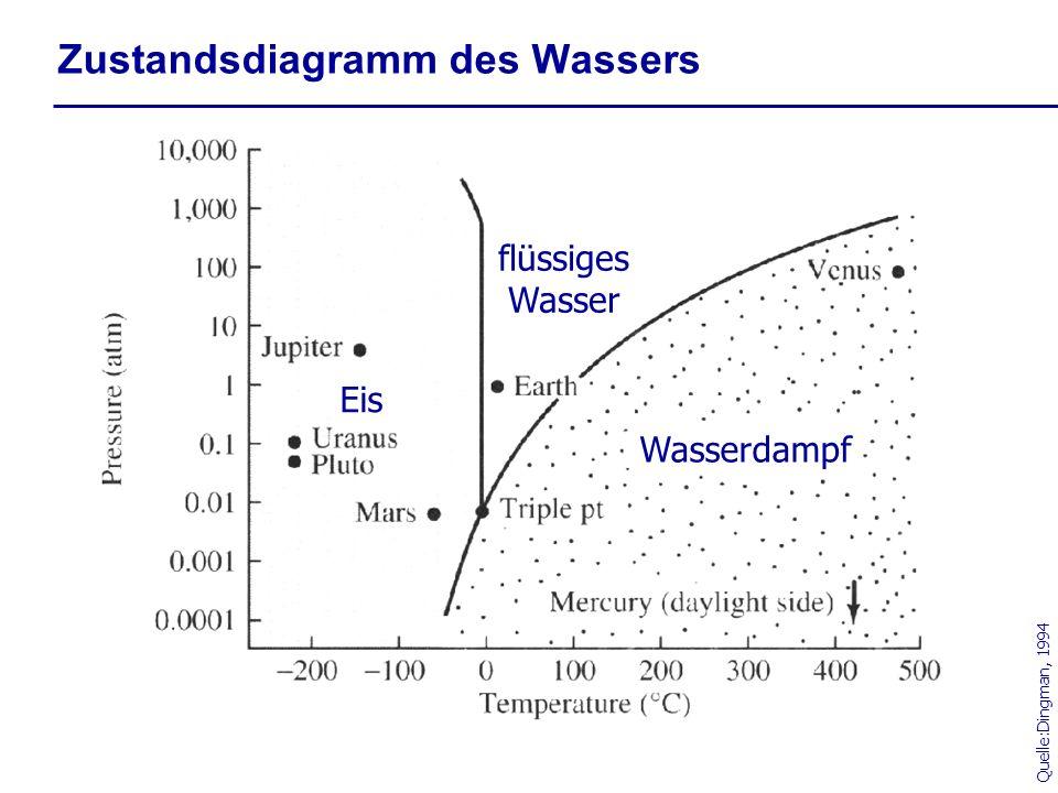 Zustandsdiagramm des H 2 O (Phasendiagramm), in dem für die Meteorologie besonders interessanten Bereich Zustandsdiagramm des Wassers gas flüssig fest