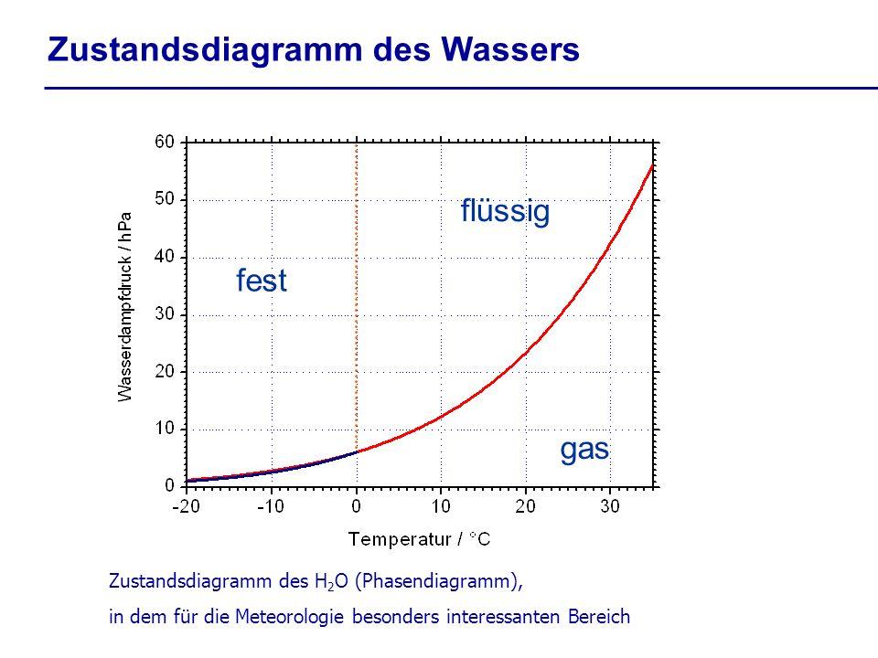 Wasser als Stoff Quelle:Dingman, 1994 flüssiges Wasser Luft einige Wassermoleküle sind in der Luft im Gleichgewicht vorhanden es herrscht ein Gleichgewichts- Wasserdampfdruck über der ebenen Wasserfläche
