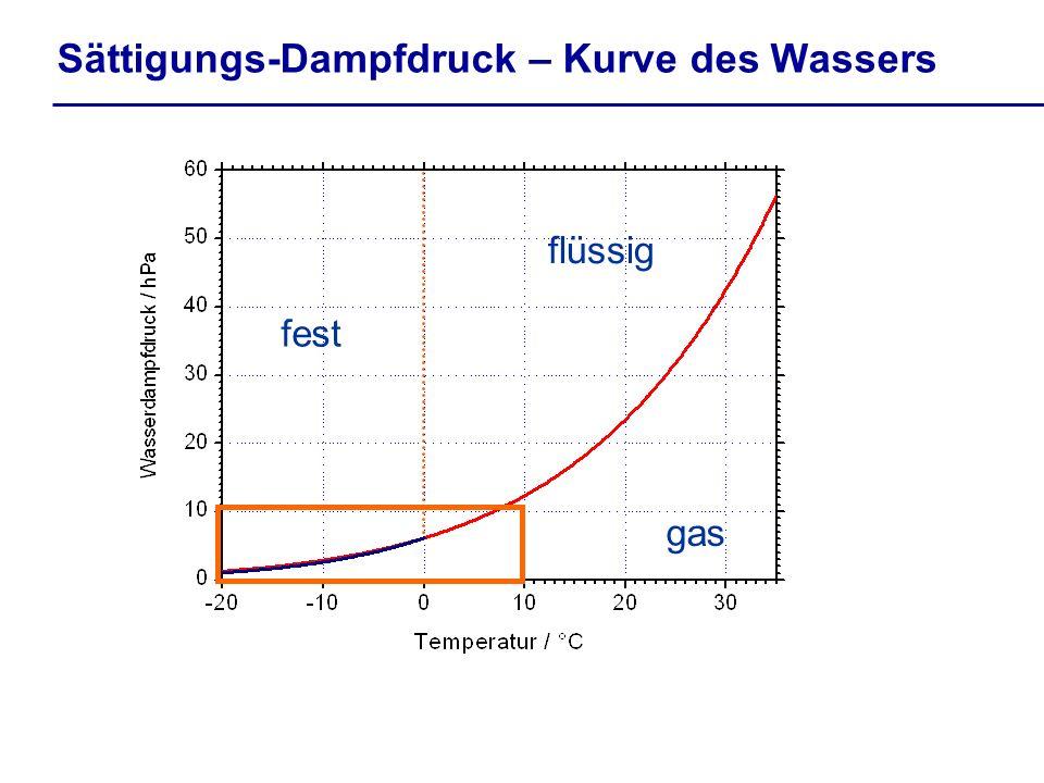 Sättigungs-Dampfdruck – Kurve des Wassers gas flüssig fest