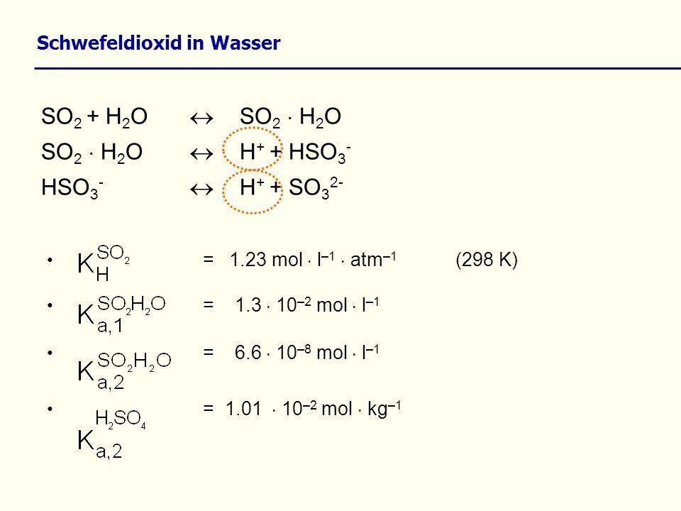 SO 2 + H 2 O SO 2 H 2 O SO 2 H 2 O H + + HSO 3 - HSO 3 - H + + SO 3 2- Schwefeldioxid in Wasser = 1.23 mol l –1 atm –1 (298 K) = 1.3 10 –2 mol l –1 =