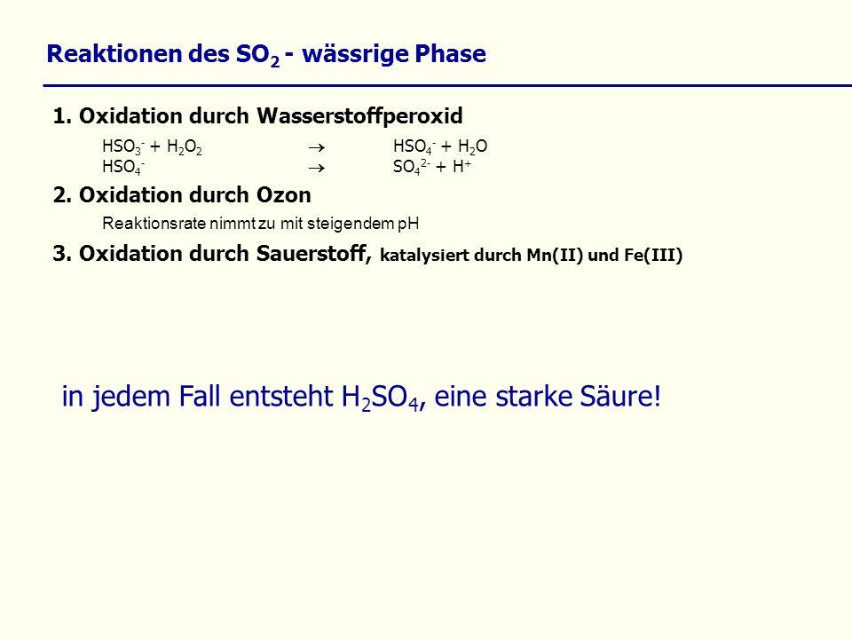 Reaktionen des SO 2 - wässrige Phase 1. Oxidation durch Wasserstoffperoxid HSO 3 - + H 2 O 2 HSO 4 - + H 2 O HSO 4 - SO 4 2- + H + 2. Oxidation durch