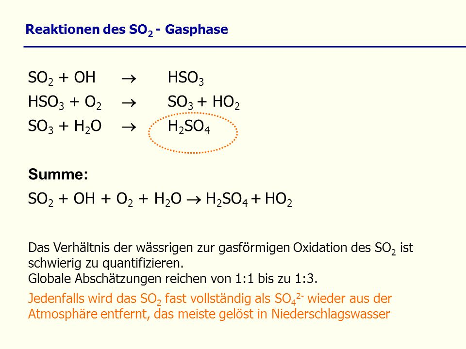 Reaktionen des SO 2 - Gasphase SO 2 + OH HSO 3 HSO 3 + O 2 SO 3 + HO 2 SO 3 + H 2 O H 2 SO 4 Summe: SO 2 + OH + O 2 + H 2 O H 2 SO 4 + HO 2 Das Verhäl