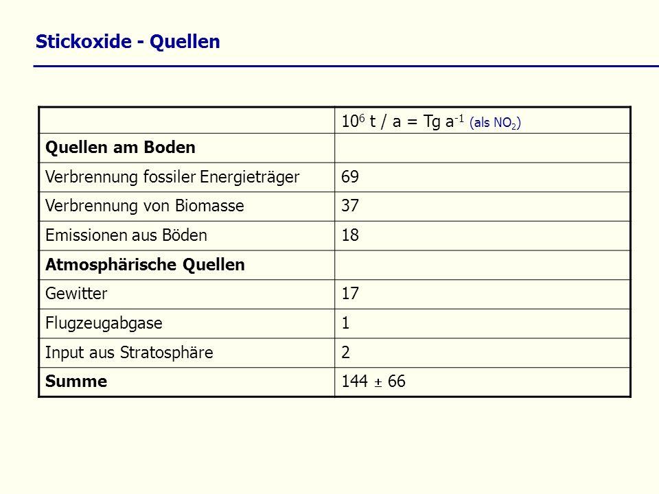 Stickoxide - Quellen 10 6 t / a = Tg a -1 (als NO 2 ) Quellen am Boden Verbrennung fossiler Energieträger69 Verbrennung von Biomasse37 Emissionen aus
