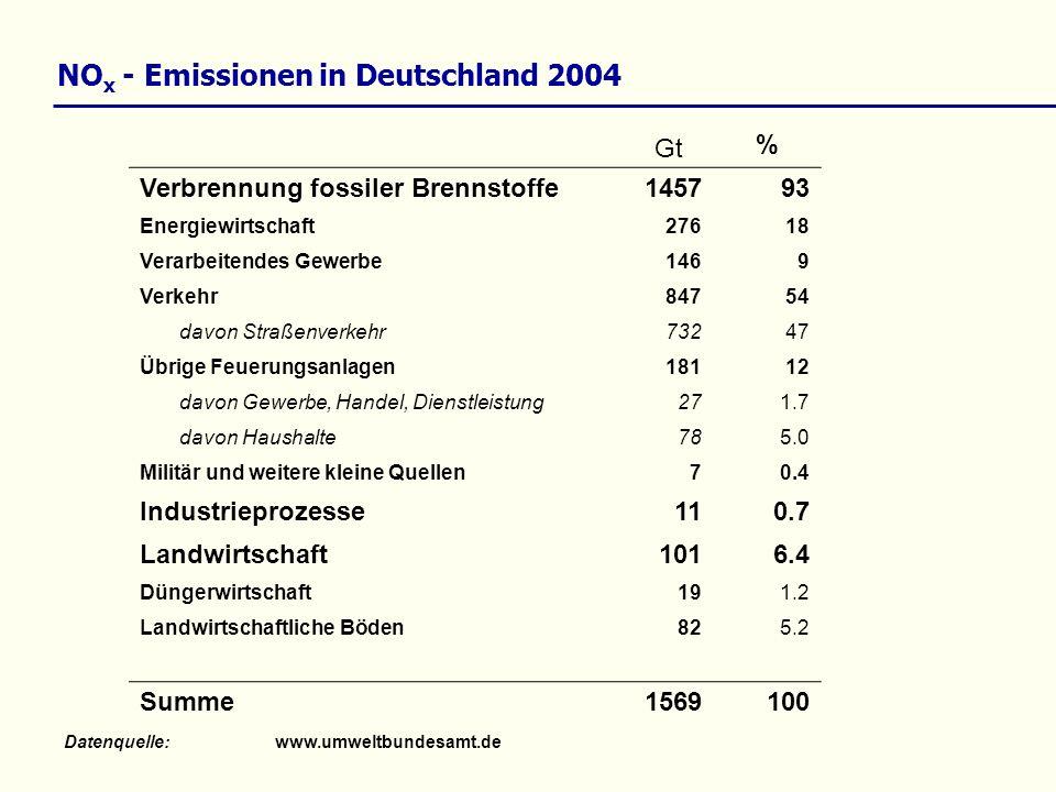NO x - Emissionen in Deutschland 2004 Datenquelle:www.umweltbundesamt.de Gt % Verbrennung fossiler Brennstoffe145793 Energiewirtschaft27618 Verarbeite