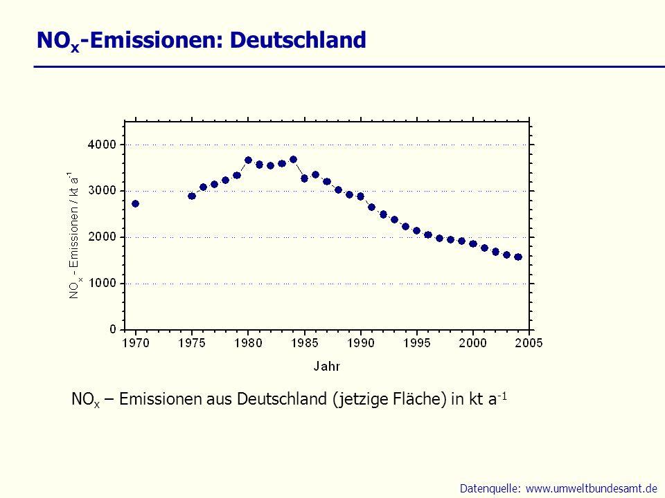 NO x -Emissionen: Deutschland NO x – Emissionen aus Deutschland (jetzige Fläche) in kt a -1 Datenquelle: www.umweltbundesamt.de
