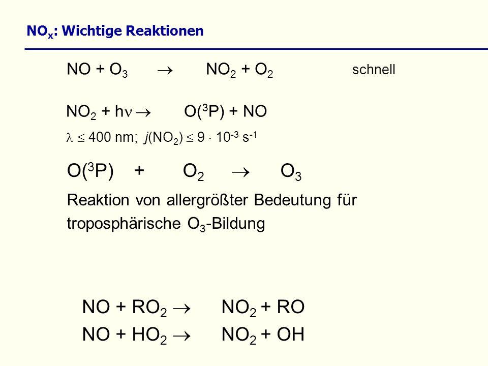 NO x : Wichtige Reaktionen NO + O 3 NO 2 + O 2 schnell NO + RO 2 NO 2 + RO NO + HO 2 NO 2 + OH NO 2 + h O( 3 P) + NO 400 nm; j(NO 2 ) 9 10 -3 s -1 O(