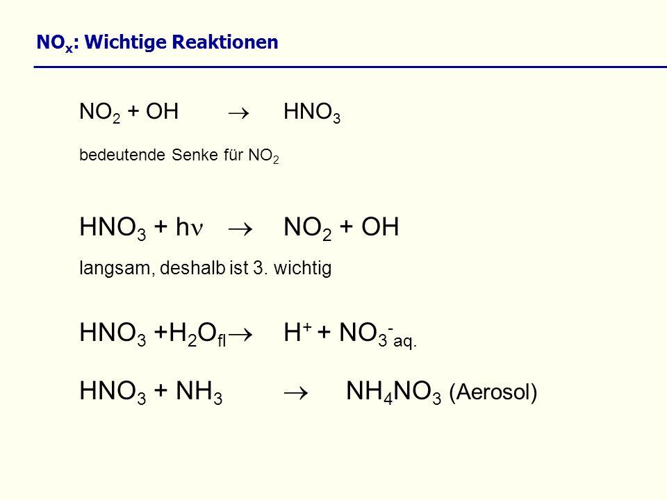 NO 2 + OH HNO 3 bedeutende Senke für NO 2 HNO 3 + h NO 2 + OH langsam, deshalb ist 3. wichtig HNO 3 +H 2 O fl H + + NO 3 - aq. HNO 3 + NH 3 NH 4 NO 3