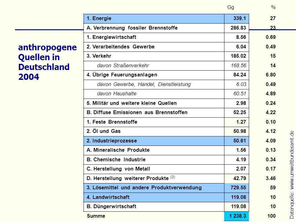 anthropogene Quellen in Deutschland 2004 Gg% 1. Energie339.127 A. Verbrennung fossiler Brennstoffe286.8323 1. Energiewirtschaft8.560.69 2. Verarbeiten