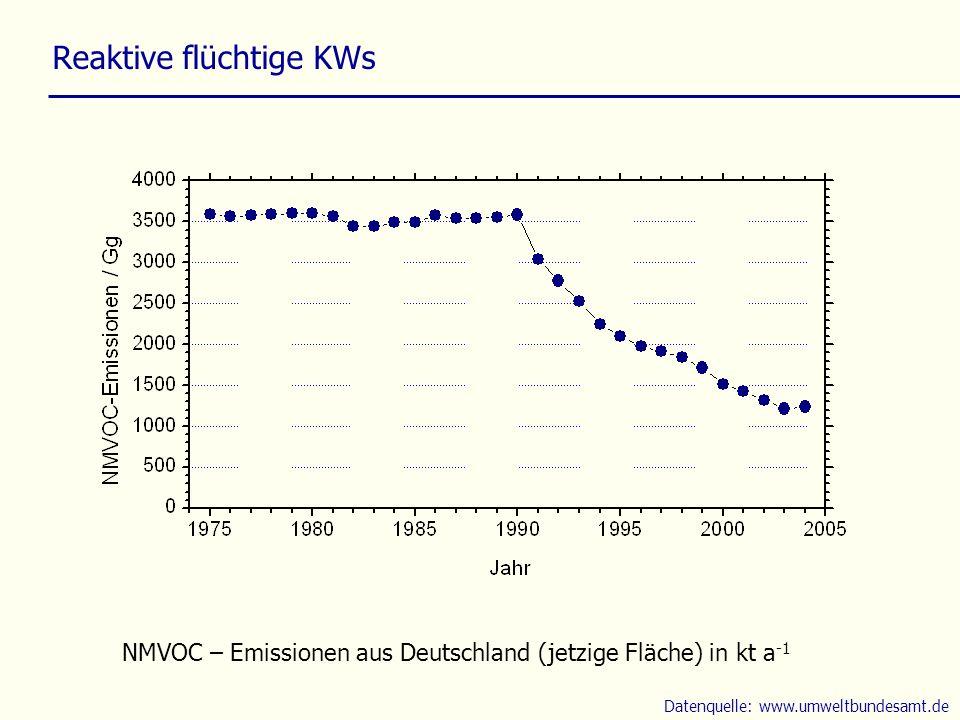 Reaktive flüchtige KWs NMVOC – Emissionen aus Deutschland (jetzige Fläche) in kt a -1 Datenquelle: www.umweltbundesamt.de