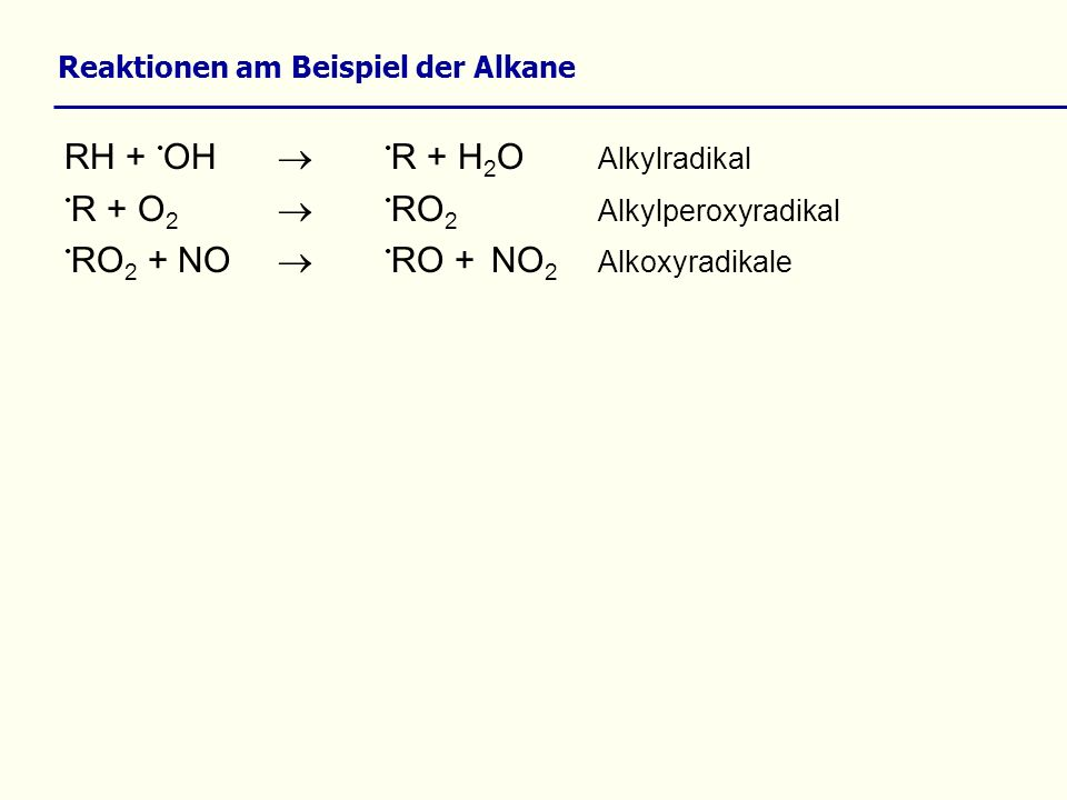 Reaktionen am Beispiel der Alkane RH + OH R + H 2 O Alkylradikal R + O 2 RO 2 Alkylperoxyradikal RO 2 + NO RO +NO 2 Alkoxyradikale