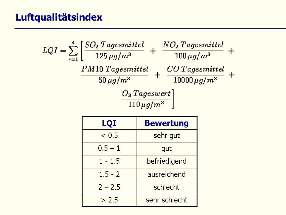 Luftqualitätsindex LQIBewertung < 0.5sehr gut 0.5 – 1gut 1 - 1.5befriedigend 1.5 - 2ausreichend 2 – 2.5schlecht > 2.5sehr schlecht