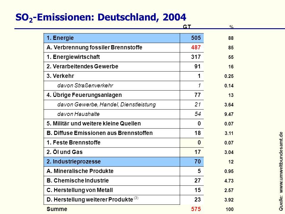 SO 2 -Emissionen: Deutschland, 2004 Quelle:www.umweltbundesamt.de GT % 1. Energie505 88 A. Verbrennung fossiler Brennstoffe487 85 1. Energiewirtschaft