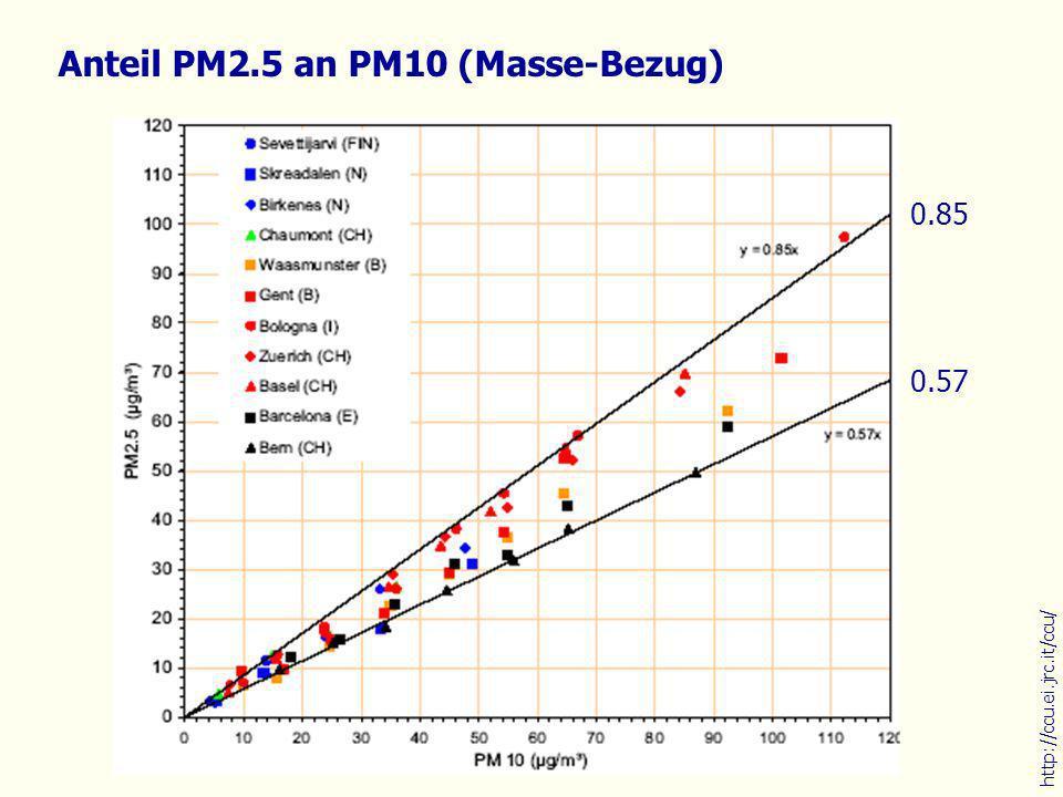 Anteil PM2.5 an PM10 (Masse-Bezug) http://ccu.ei.jrc.it/ccu/ 0.57 0.85