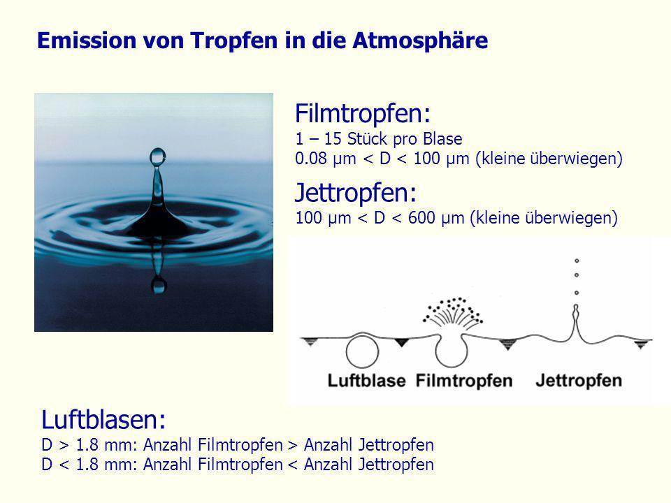 Emission von Tropfen in die Atmosphäre Filmtropfen: 1 – 15 Stück pro Blase 0.08 µm < D < 100 µm (kleine überwiegen) Jettropfen: 100 µm < D < 600 µm (k