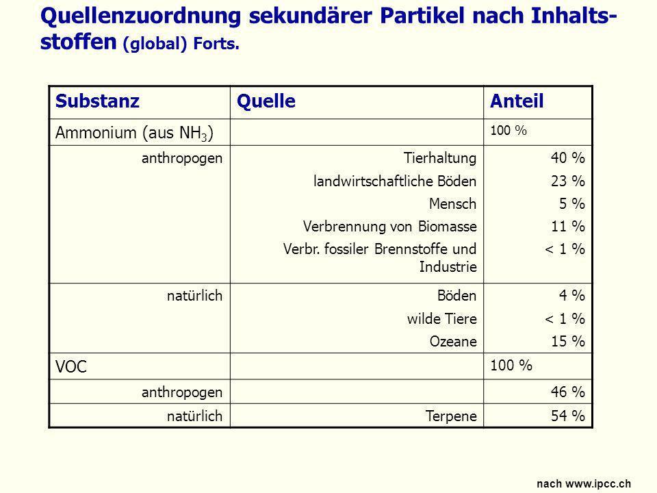 Quellenzuordnung sekundärer Partikel nach Inhalts- stoffen (global) Forts. SubstanzQuelleAnteil Ammonium (aus NH 3 ) 100 % anthropogenTierhaltung land
