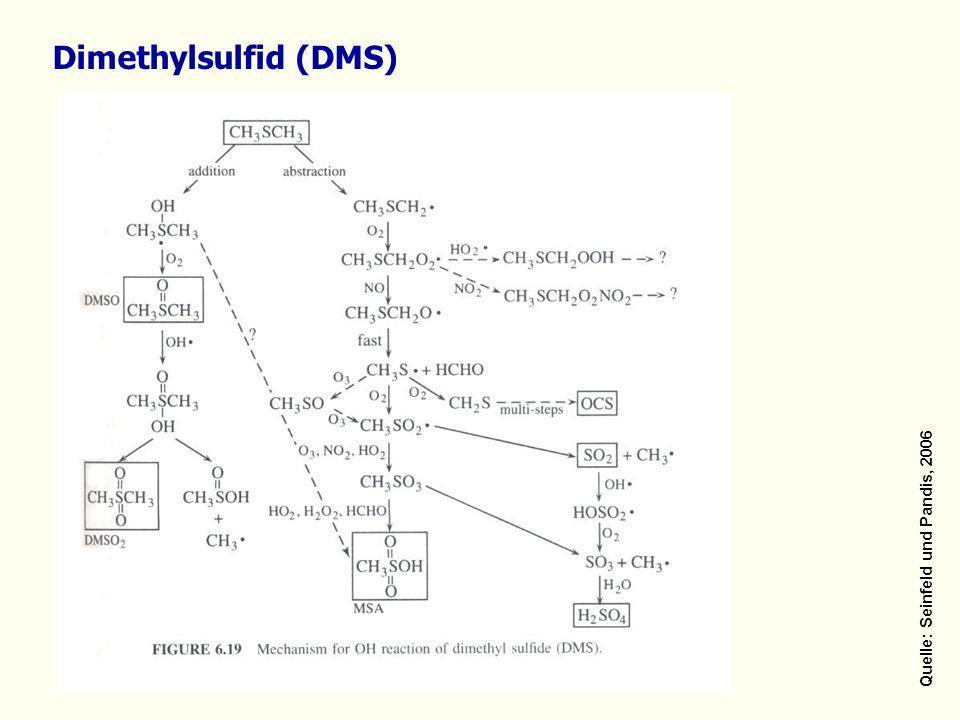 Quelle: Seinfeld und Pandis, 2006 Dimethylsulfid (DMS)