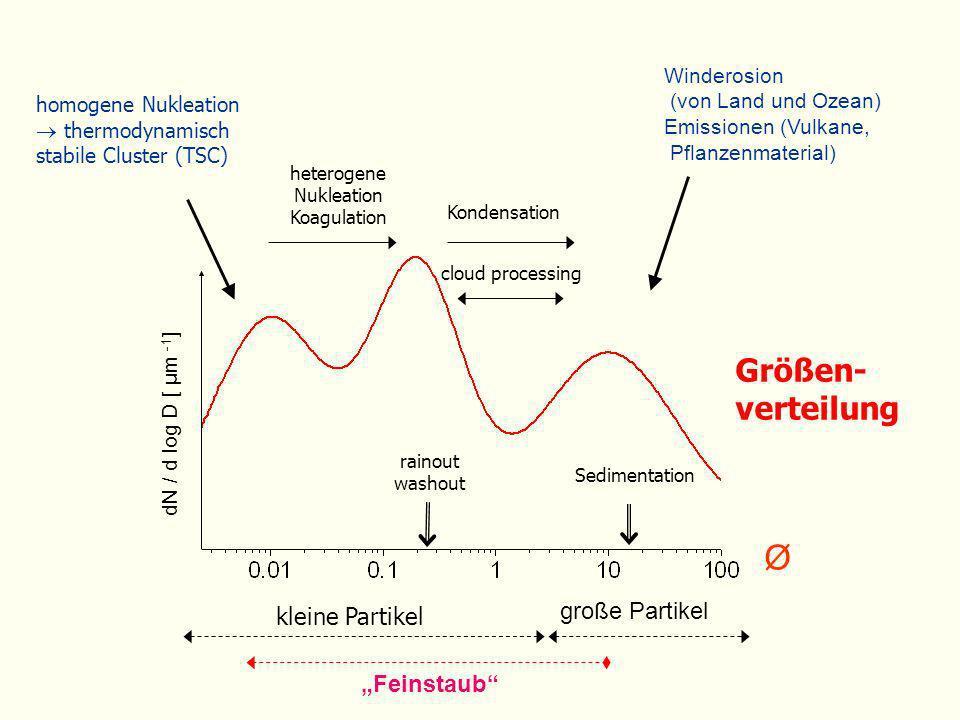 Größen- verteilung homogene Nukleation thermodynamisch stabile Cluster (TSC) Winderosion (von Land und Ozean) Emissionen (Vulkane, Pflanzenmaterial) g