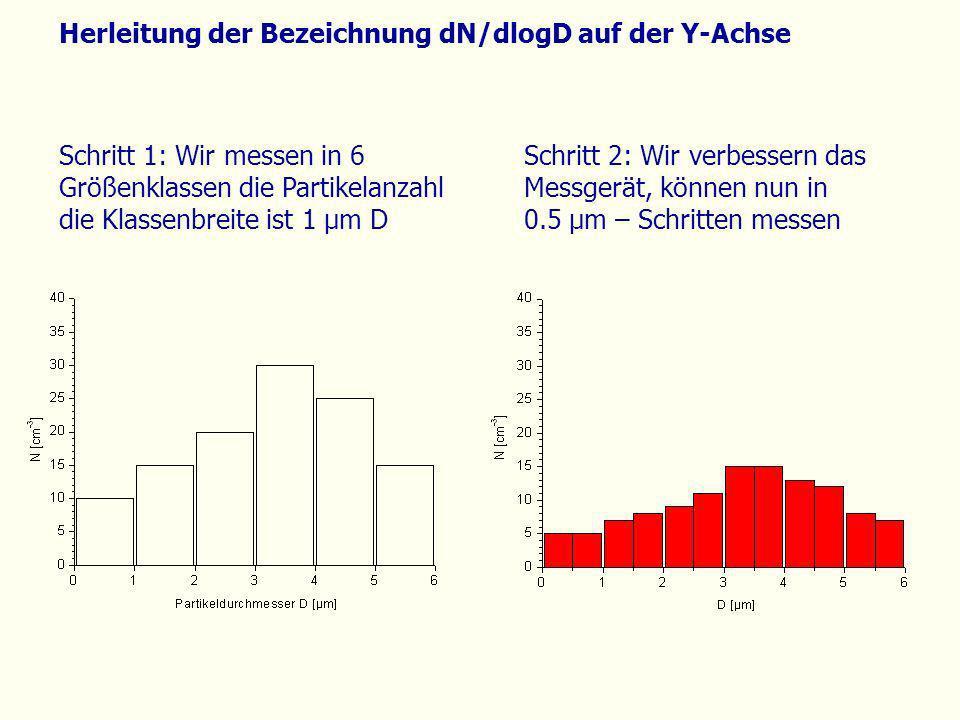 Herleitung der Bezeichnung dN/dlogD auf der Y-Achse Schritt 1: Wir messen in 6 Größenklassen die Partikelanzahl die Klassenbreite ist 1 µm D Schritt 2