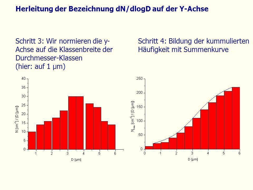 Herleitung der Bezeichnung dN/dlogD auf der Y-Achse Schritt 4: Bildung der kummulierten Häufigkeit mit Summenkurve Schritt 3: Wir normieren die y- Ach