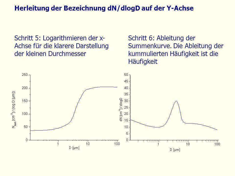 Herleitung der Bezeichnung dN/dlogD auf der Y-Achse Schritt 6: Ableitung der Summenkurve. Die Ableitung der kummulierten Häufigkeit ist die Häufigkeit