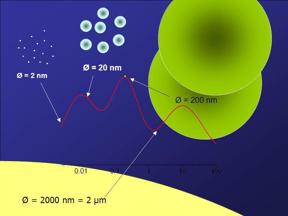Ø = 2 nm Ø = 20 nm Ø = 200 nm Ø = 2000 nm = 2 µm