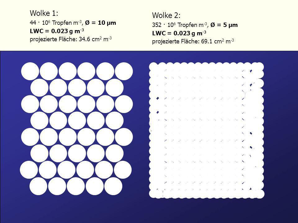 Größenverteilungen Das Partikelspektrum reicht von wenigen nm bis einige Hundert µm (Durchmesser).