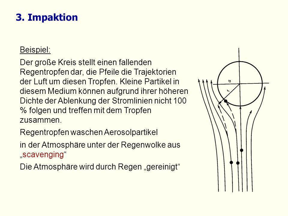 3. Impaktion Beispiel: Der große Kreis stellt einen fallenden Regentropfen dar, die Pfeile die Trajektorien der Luft um diesen Tropfen. Kleine Partike