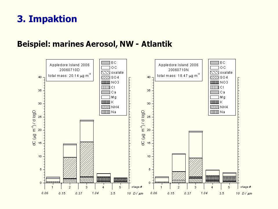 Beispiel: marines Aerosol, NW - Atlantik 3. Impaktion