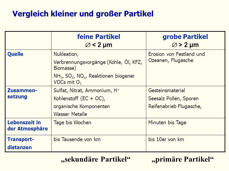 Vergleich kleiner und großer Partikel feine Partikel < 2 µm grobe Partikel > 2 µm QuelleNukleation, Verbrennungsvorgänge (Kohle, Öl, KFZ, Biomasse) NH