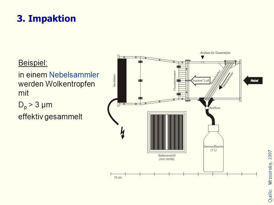 Beispiel: in einem Nebelsammler werden Wolkentropfen mit D p > 3 µm effektiv gesammelt 3. Impaktion Quelle:Wrzesinsky, 1997