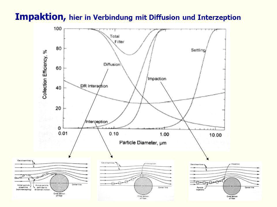 Impaktion, hier in Verbindung mit Diffusion und Interzeption