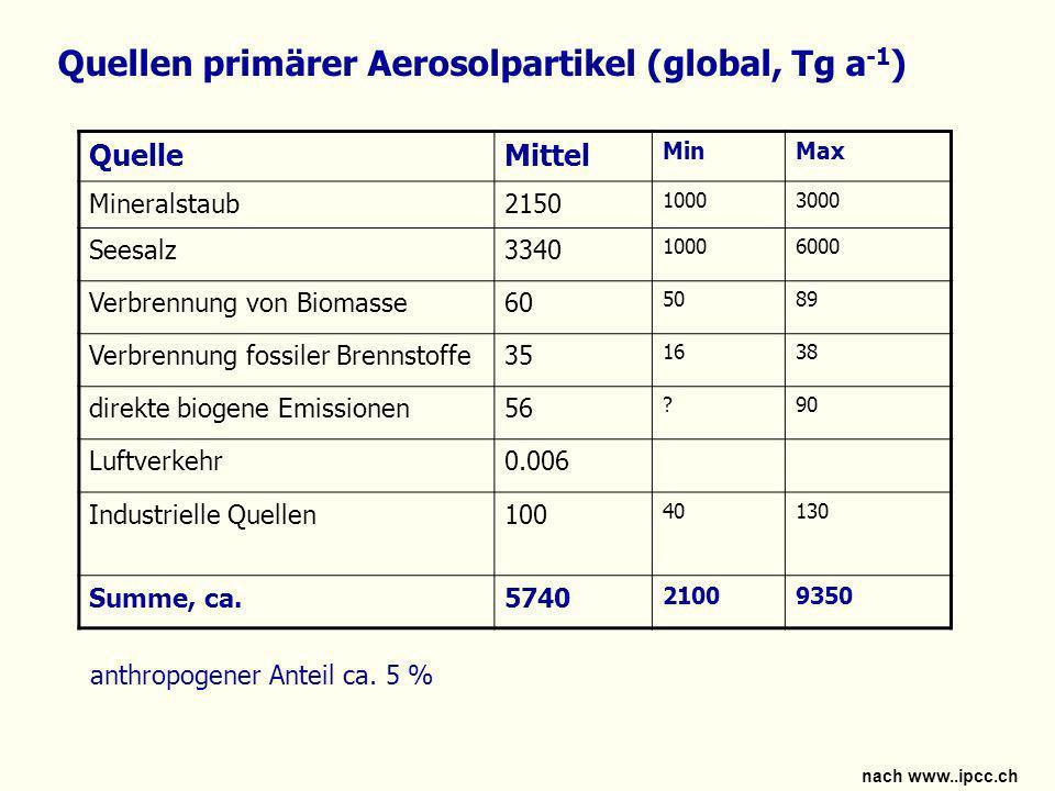Quellen sekundärer Partikel nach Inhaltsstoffen (global, Tg a -1 ) SubstanzMittel MinMax Sulfat (als NH 4 HSO 4 )200 107304 anthropogen12269214 biogen5728118 Vulkane21948 Nitrat (als NO 3 - )18.1 11.526.8 anthropogen14.29.619.2 natürlich3.91.97.6 VOC16.6 1.241.8 anthropogen0.60.31.8 natürlich16840 Summe, ca.235 120370 anthropogener Anteil ca.