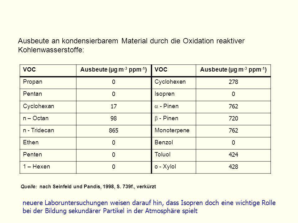 Ausbeute an kondensierbarem Material durch die Oxidation reaktiver Kohlenwasserstoffe: Quelle:nach Seinfeld und Pandis, 1998, S. 739f., verkürzt VOCAu