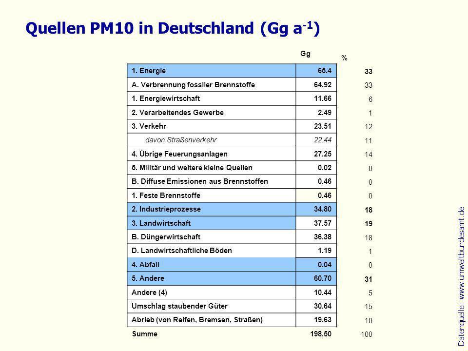 Quellenzuordnung sekundärer Partikel nach Inhalts- stoffen (global) SubstanzQuelleAnteil Schwefel 100 % anthropogenVerbrennung fossiler Brennstoffe (SO 2 ) Luftverkehr (SO 2 ) Verbrennung von Biomasse (SO 2 ) 67 % < 0.1 % 2 % natürlichDMS aus Ozeanen22 % Vulkane(SO 2 )8 % Nitrat 100 % anthropogenVerbrennung fossiler Brennstoffe Verbrennung von Biomasse Luftverkehr landwirtschaftliche Böden 51 % 16 % 2 % 5 % natürlichBöden8 % Gewitterdto.17 % nach www.ipcc.ch