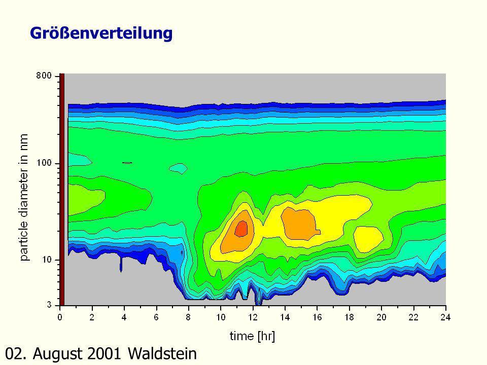 02. August 2001 Waldstein Größenverteilung