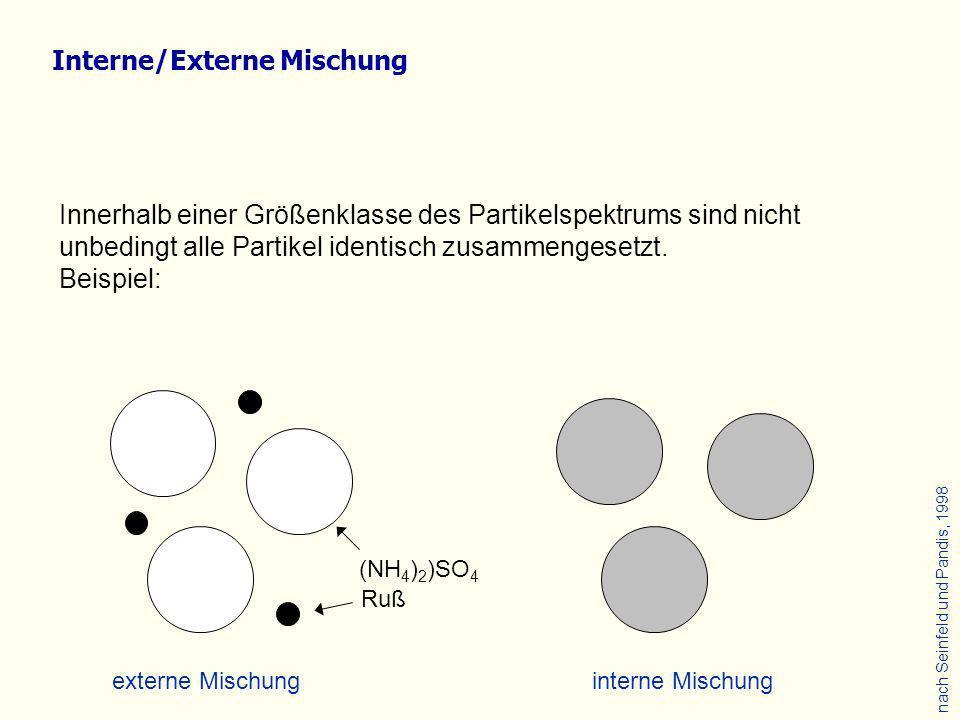 (NH 4 ) 2 )SO 4 Ruß externe Mischunginterne Mischung nach Seinfeld und Pandis, 1998 Innerhalb einer Größenklasse des Partikelspektrums sind nicht unbe