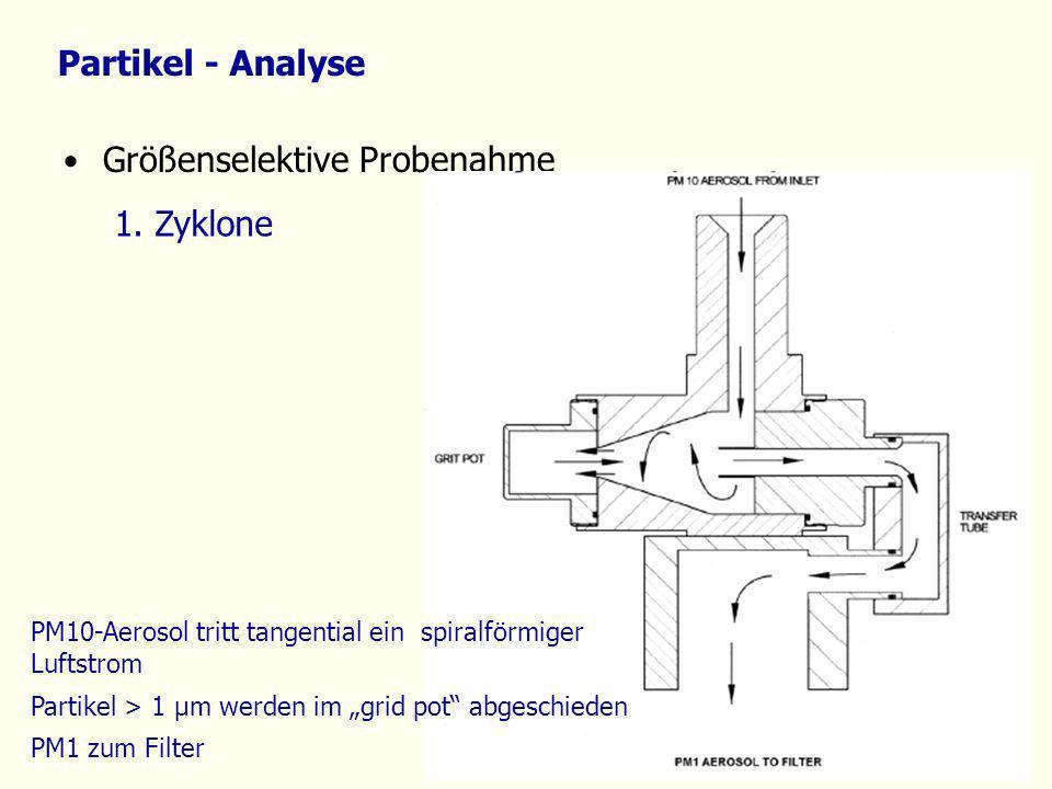 Partikel - Analyse Größenselektive Probenahme 1. Zyklone PM10-Aerosol tritt tangential ein spiralförmiger Luftstrom Partikel > 1 µm werden im grid pot