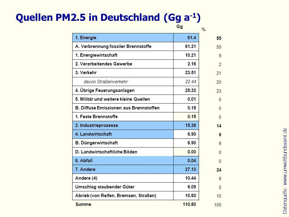 Datenquelle: www.umweltbundesamt.de Quellen PM2.5 in Deutschland (Gg a -1 ) Gg % 1. Energie61.4 55 A. Verbrennung fossiler Brennstoffe61.21 55 1. Ener