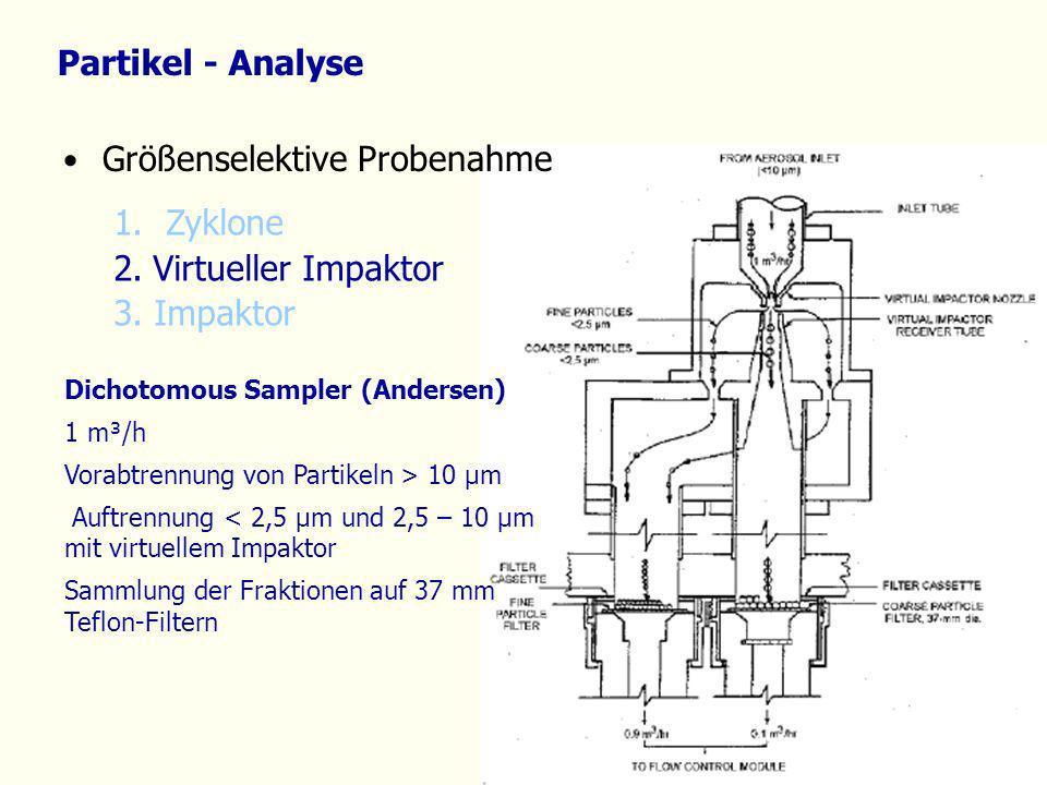Partikel - Analyse 1.Zyklone 2. Virtueller Impaktor 3. Impaktor Dichotomous Sampler (Andersen) 1 m³/h Vorabtrennung von Partikeln > 10 µm Auftrennung