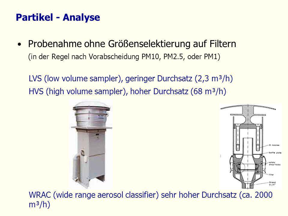 Partikel - Analyse Probenahme ohne Größenselektierung auf Filtern (in der Regel nach Vorabscheidung PM10, PM2.5, oder PM1) LVS (low volume sampler), g