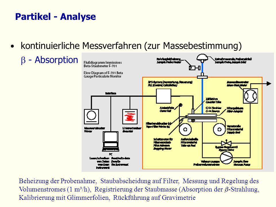 kontinuierliche Messverfahren (zur Massebestimmung) - Absorption Partikel - Analyse Beheizung der Probenahme, Staubabscheidung auf Filter, Messung und
