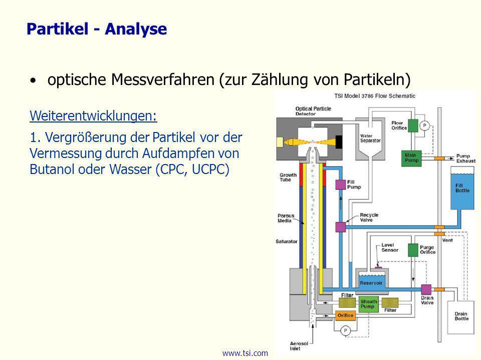 Partikel - Analyse Weiterentwicklungen: 1. Vergrößerung der Partikel vor der Vermessung durch Aufdampfen von Butanol oder Wasser (CPC, UCPC) optische