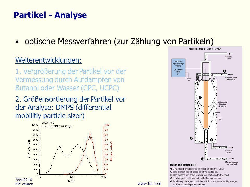 Partikel - Analyse optische Messverfahren (zur Zählung von Partikeln) Weiterentwicklungen: 1. Vergrößerung der Partikel vor der Vermessung durch Aufda