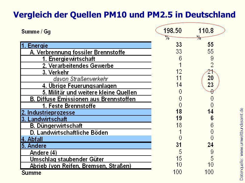 Datenquelle: www.umweltbundesamt.de Vergleich der Quellen PM10 und PM2.5 in Deutschland