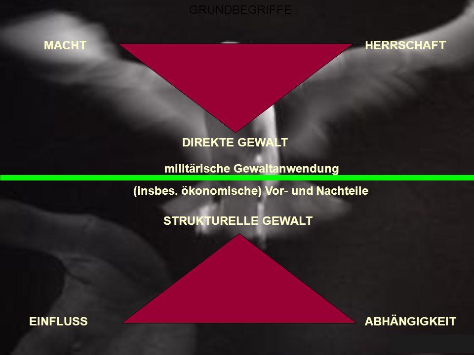 GRUNDBEGRIFFE MACHT DIREKTE GEWALT HERRSCHAFT EINFLUSSABHÄNGIGKEIT STRUKTURELLE GEWALT militärische Gewaltanwendung (insbes. ökonomische) Vor- und Nac