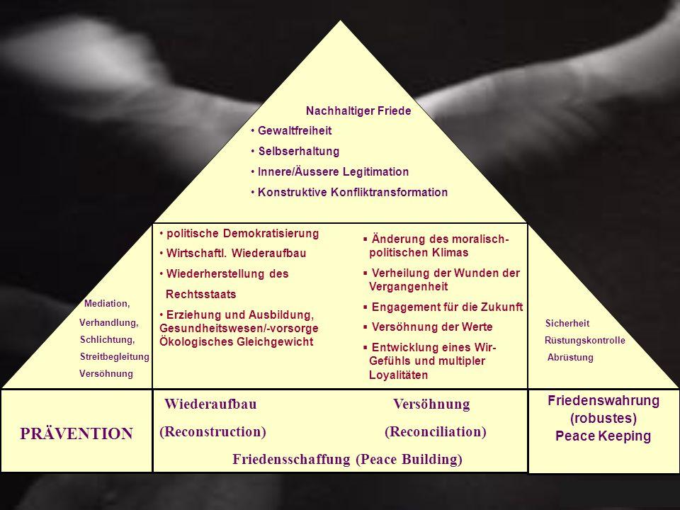 Nachhaltiger Friede Gewaltfreiheit Selbserhaltung Innere/Äussere Legitimation Konstruktive Konfliktransformation politische Demokratisierung Wirtschaf