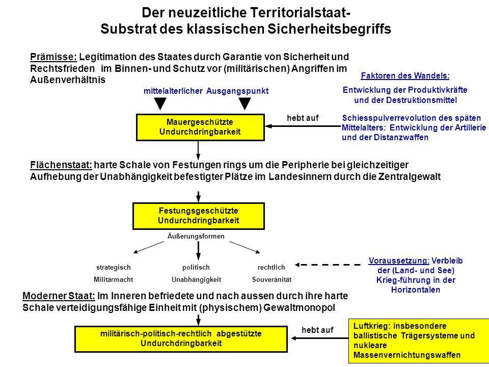 Der neuzeitliche Territorialstaat- Substrat des klassischen Sicherheitsbegriffs Prämisse:Legitimation des Staates durch Garantie von Sicherheit und Re