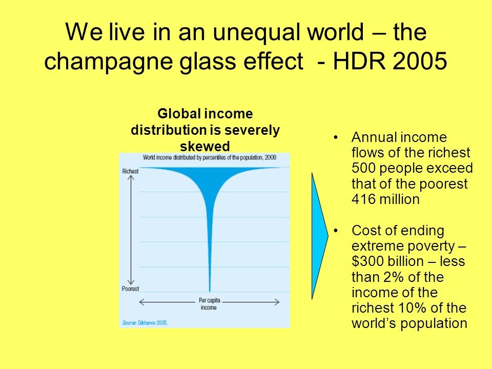 We live in an unequal world – the champagne glass effect - HDR 2005 Annual income flows of the richest 500 people exceed that of the poorest 416 milli