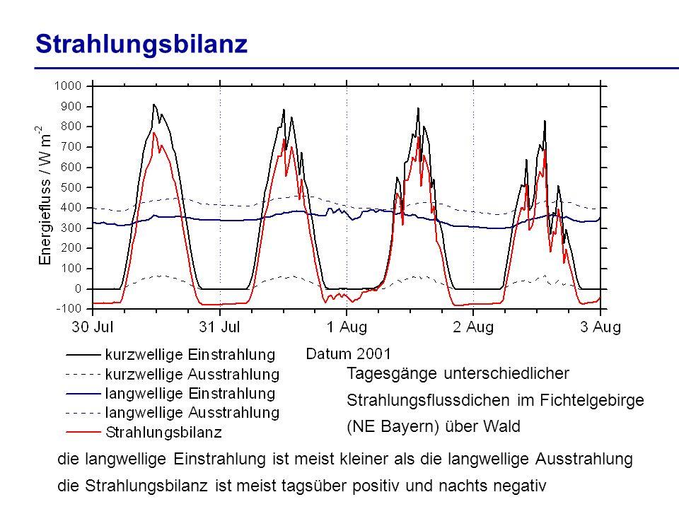 Tagesgänge unterschiedlicher Strahlungsflussdichen im Fichtelgebirge (NE Bayern) über Wald Strahlungsbilanz die langwellige Einstrahlung ist meist kle