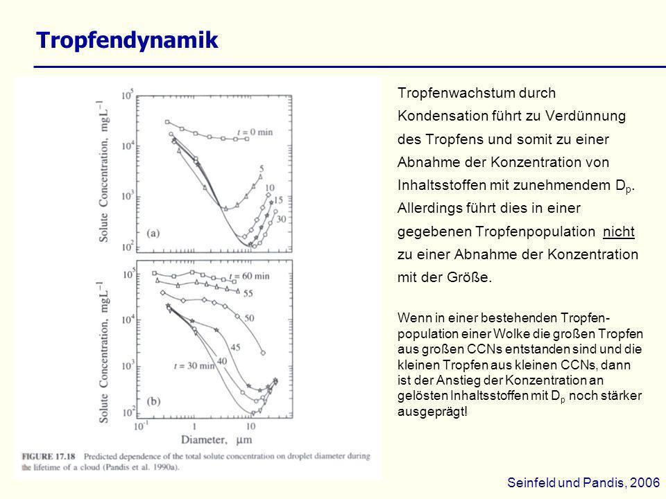 Tropfendynamik Tropfenwachstum durch Kondensation führt zu Verdünnung des Tropfens und somit zu einer Abnahme der Konzentration von Inhaltsstoffen mit
